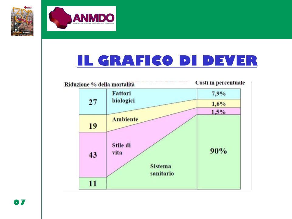 IL GRAFICO DI DEVER 07