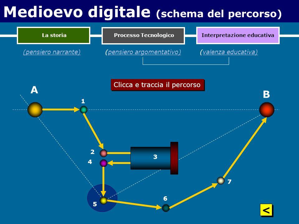 Medioevo digitale (schema del percorso)
