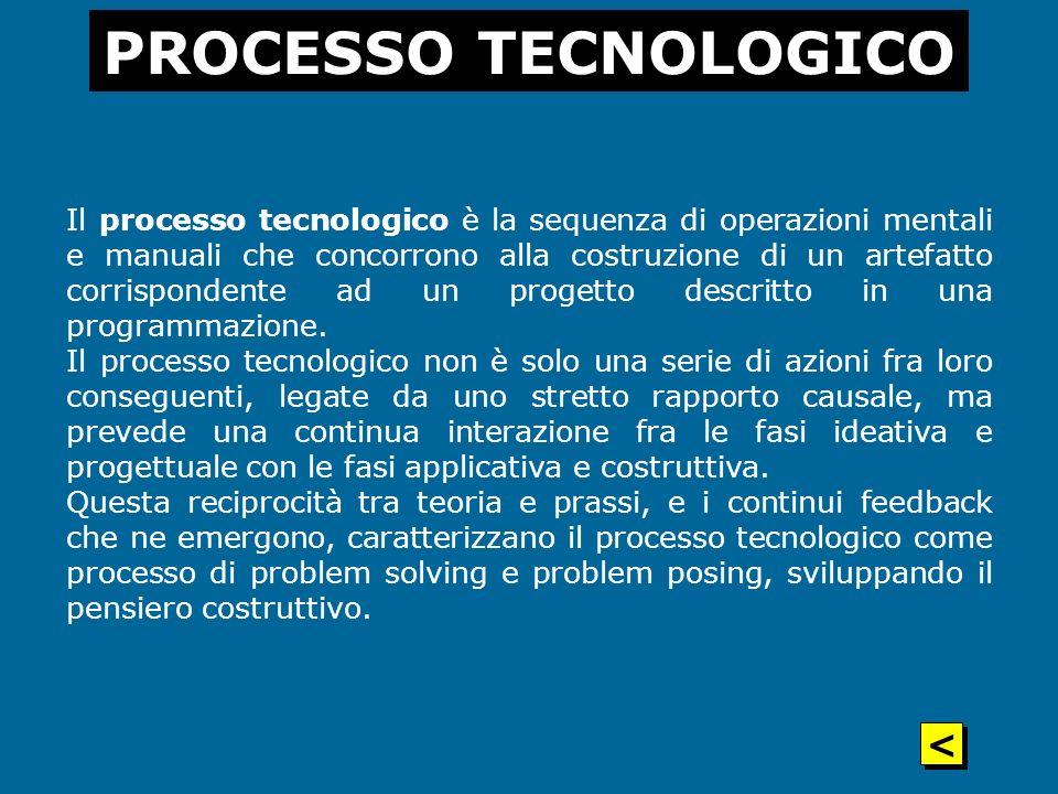 PROCESSO TECNOLOGICO <
