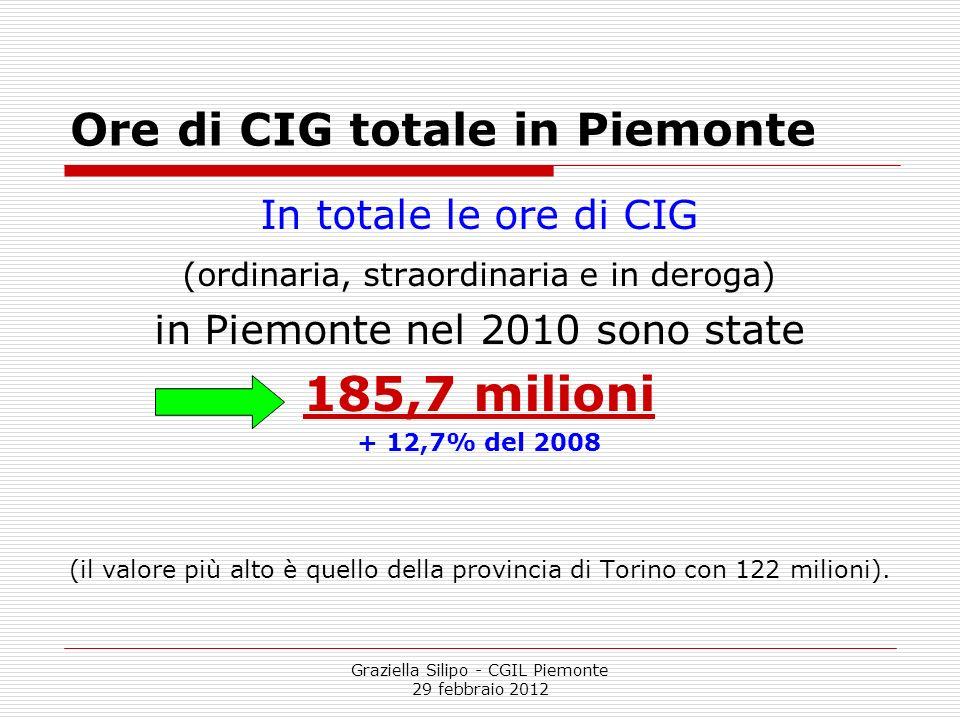 Ore di CIG totale in Piemonte