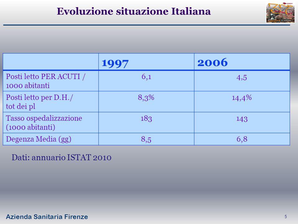 Evoluzione situazione Italiana