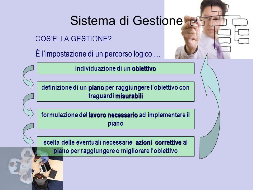 Sistema di Gestione È l'impostazione di un percorso logico …
