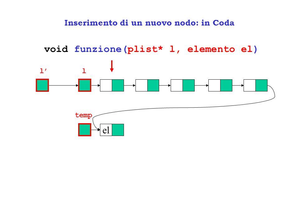 Inserimento di un nuovo nodo: in Coda