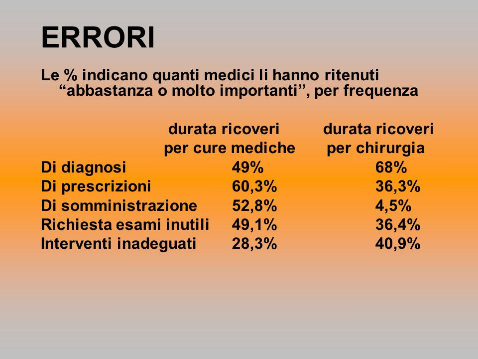 ERRORI Le % indicano quanti medici li hanno ritenuti abbastanza o molto importanti , per frequenza.
