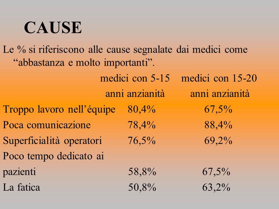 CAUSE Le % si riferiscono alle cause segnalate dai medici come abbastanza e molto importanti . medici con 5-15 medici con 15-20.
