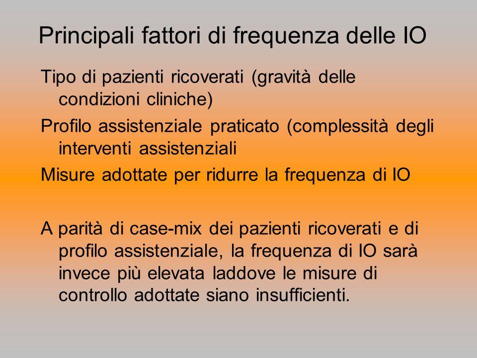 Principali fattori di frequenza delle IO