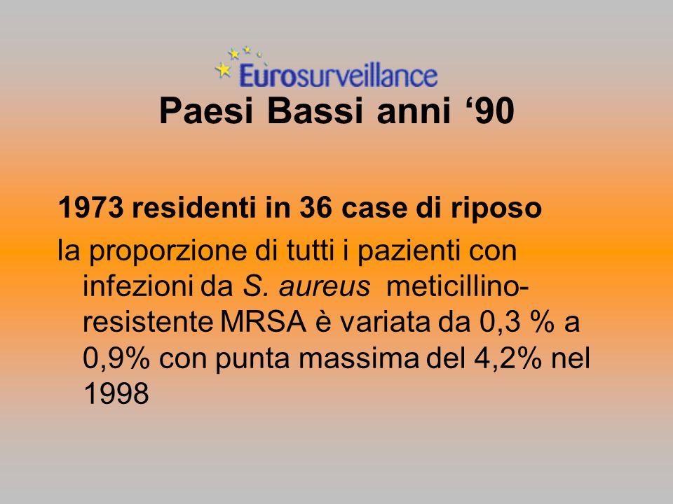 Paesi Bassi anni '90 1973 residenti in 36 case di riposo