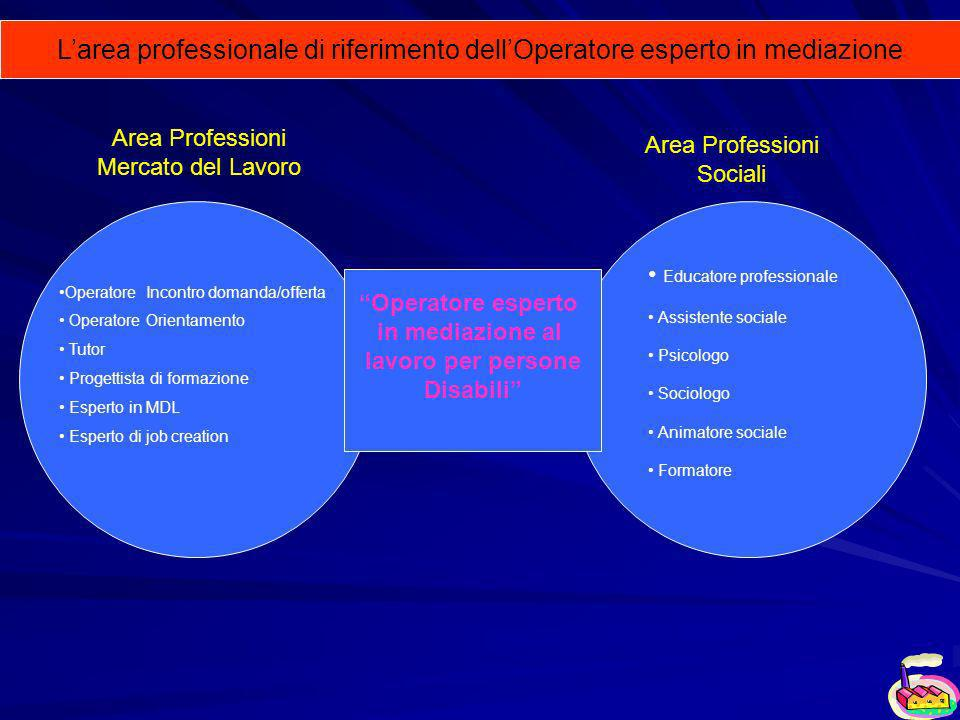 Area Professioni Sociali
