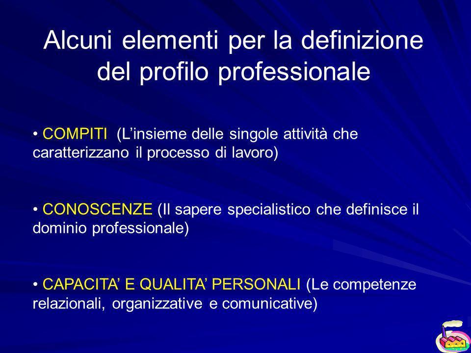 Alcuni elementi per la definizione del profilo professionale