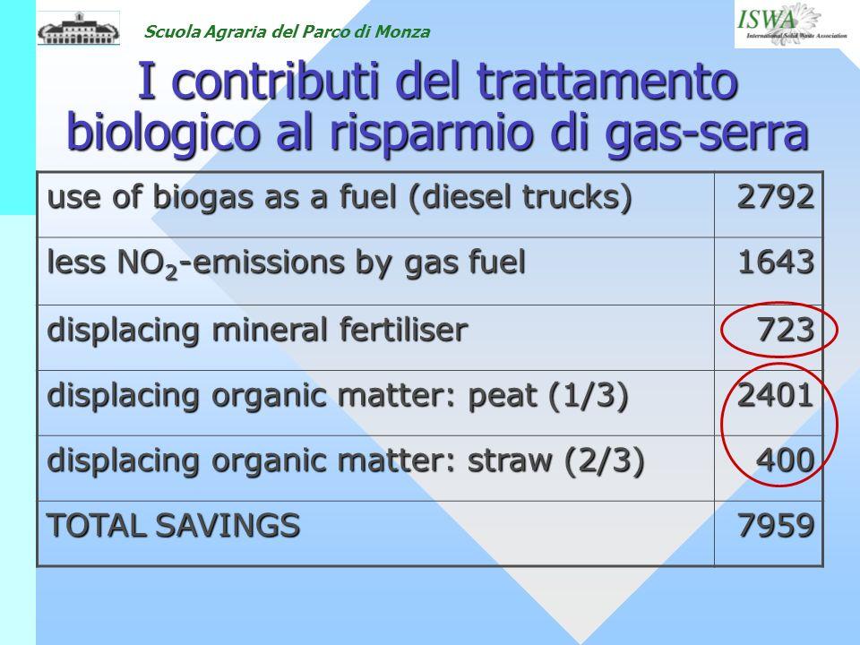 I contributi del trattamento biologico al risparmio di gas-serra