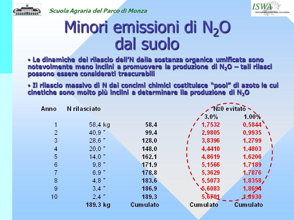 Minori emissioni di N2O dal suolo