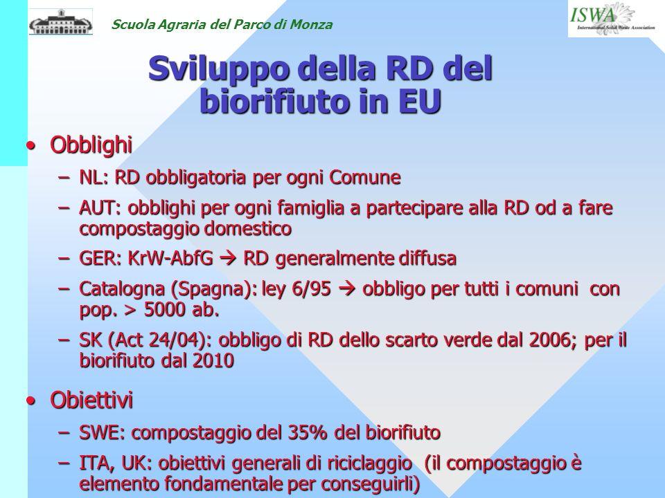 Sviluppo della RD del biorifiuto in EU