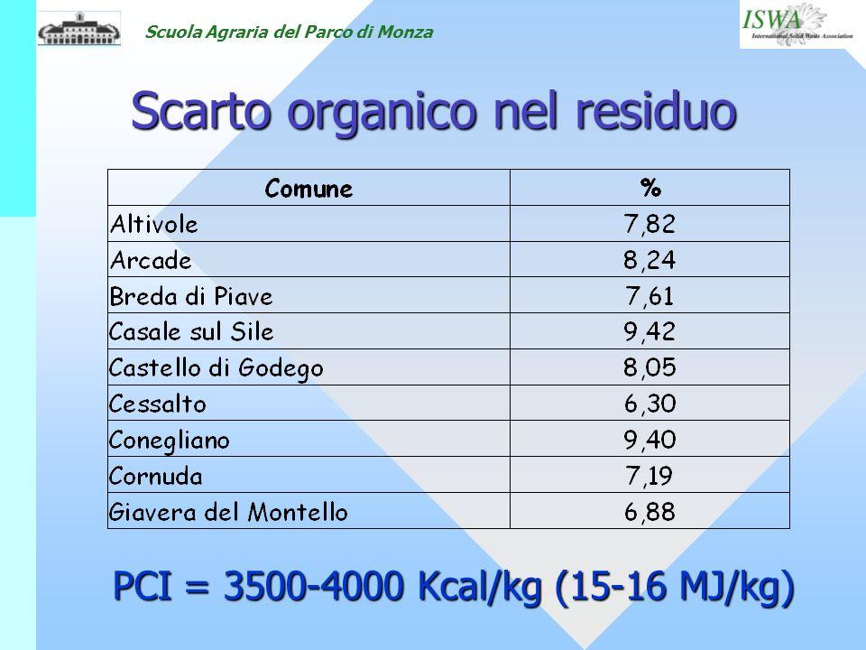 Scarto organico nel residuo