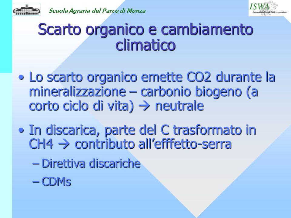 Scarto organico e cambiamento climatico