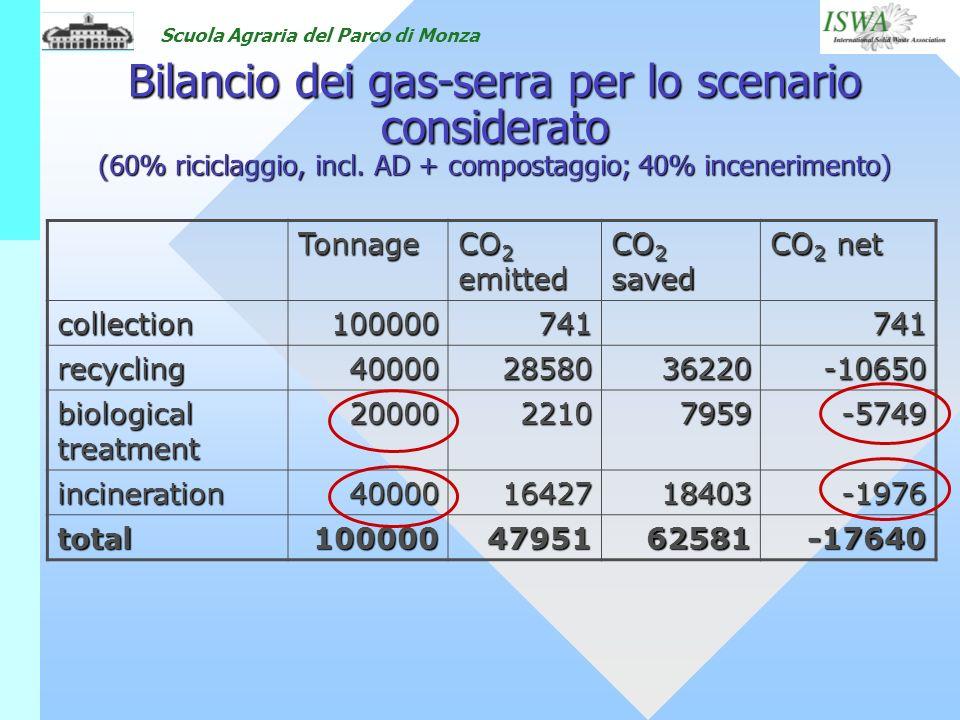 Bilancio dei gas-serra per lo scenario considerato (60% riciclaggio, incl. AD + compostaggio; 40% incenerimento)