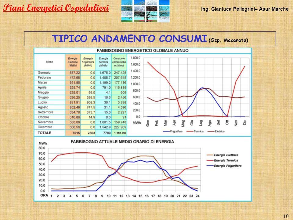 TIPICO ANDAMENTO CONSUMI (Osp. Macerata)