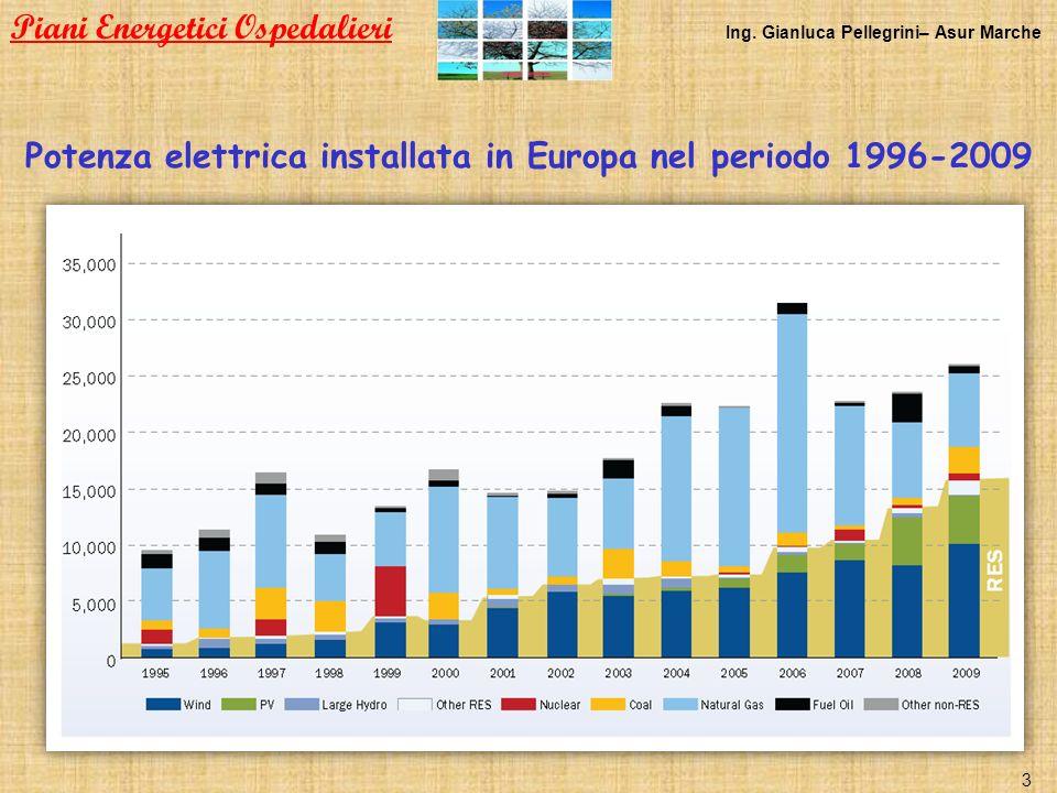 Potenza elettrica installata in Europa nel periodo 1996-2009