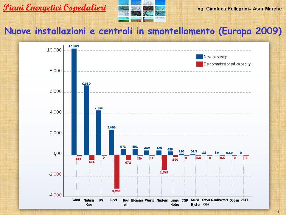 Nuove installazioni e centrali in smantellamento (Europa 2009)
