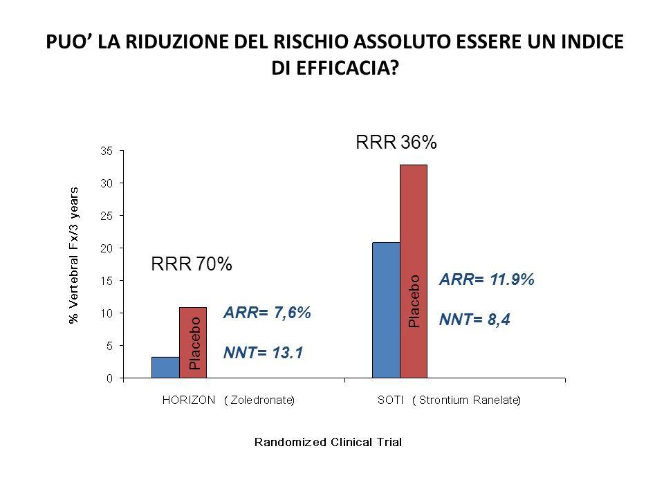 PUO' LA RIDUZIONE DEL RISCHIO ASSOLUTO ESSERE UN INDICE DI EFFICACIA