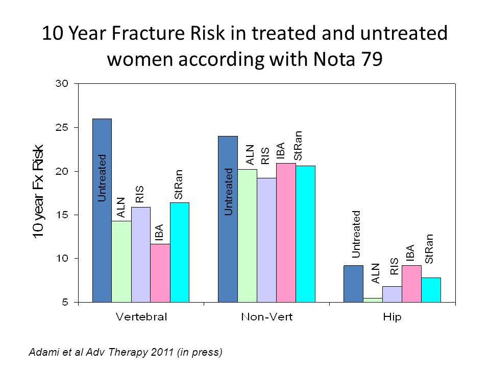 10 Year Fracture Risk in treated and untreated women according with Nota 79