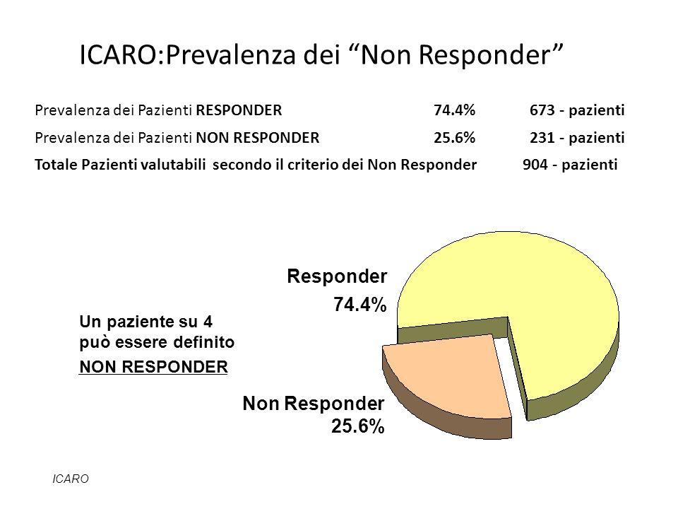 ICARO:Prevalenza dei Non Responder