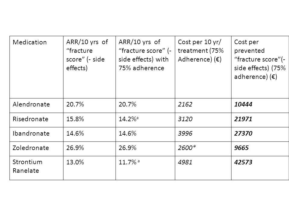 Medication ARR/10 yrs of fracture score (- side effects) ARR/10 yrs of fracture score (- side effects) with 75% adherence.