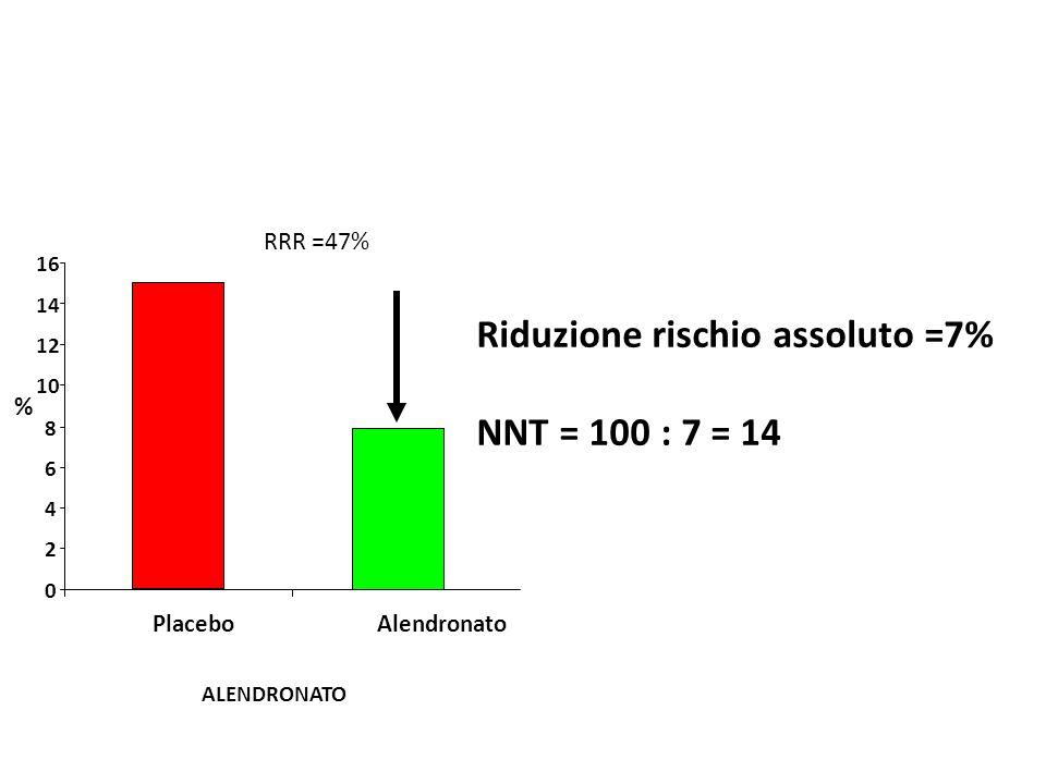 Riduzione rischio assoluto =7% NNT = 100 : 7 = 14