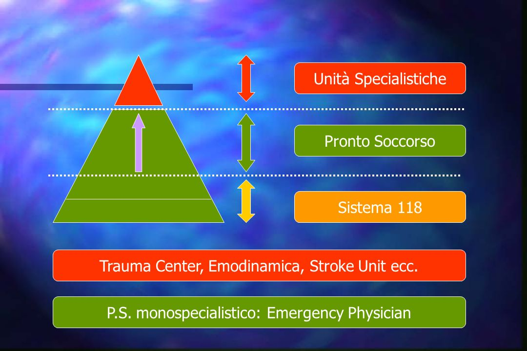 Trauma Center, Emodinamica, Stroke Unit ecc.