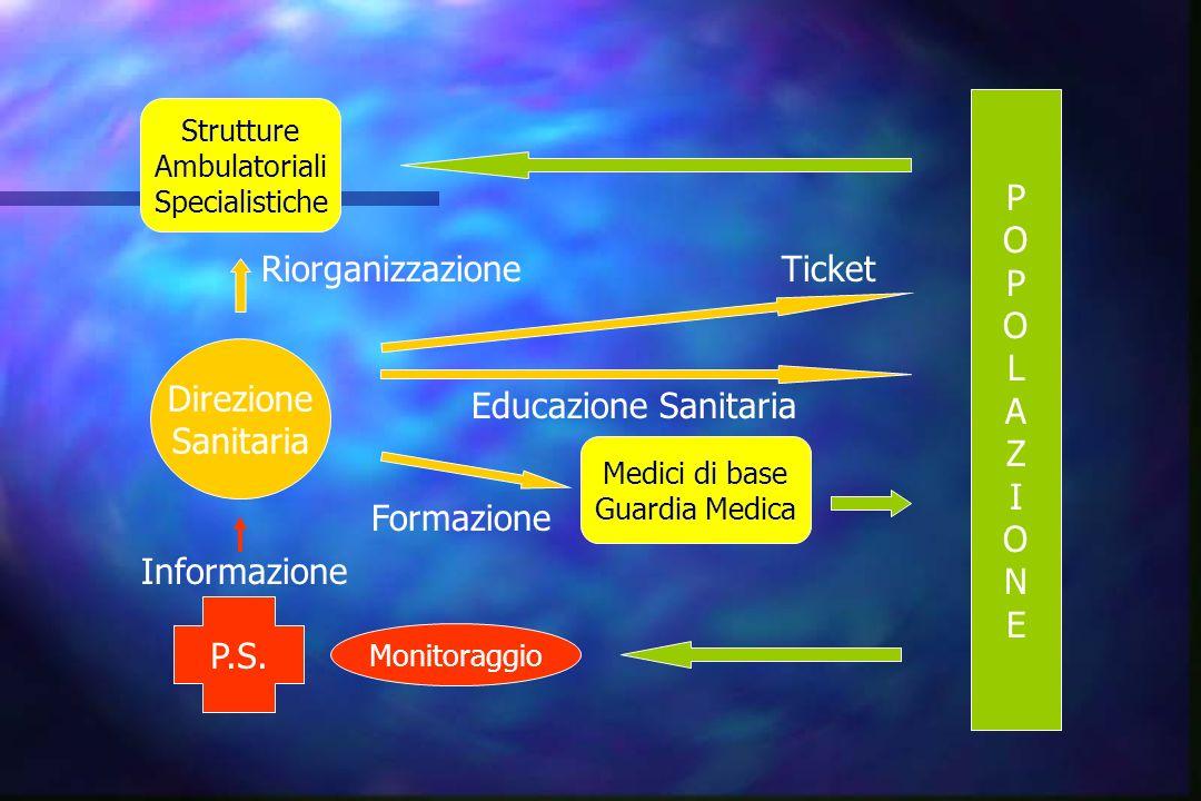 P O P O L A Z I O N E Riorganizzazione Ticket Direzione Sanitaria