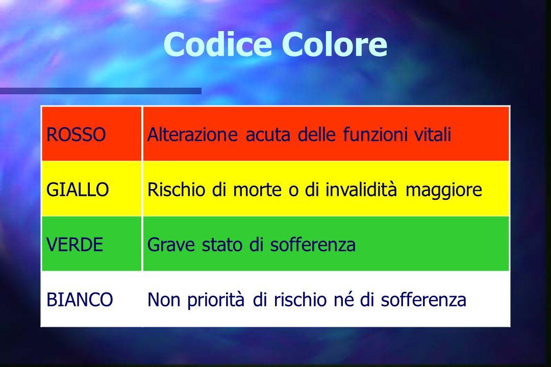 Codice Colore ROSSO Alterazione acuta delle funzioni vitali GIALLO