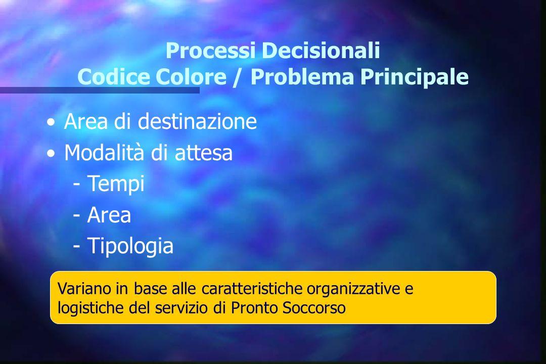Processi Decisionali Codice Colore / Problema Principale