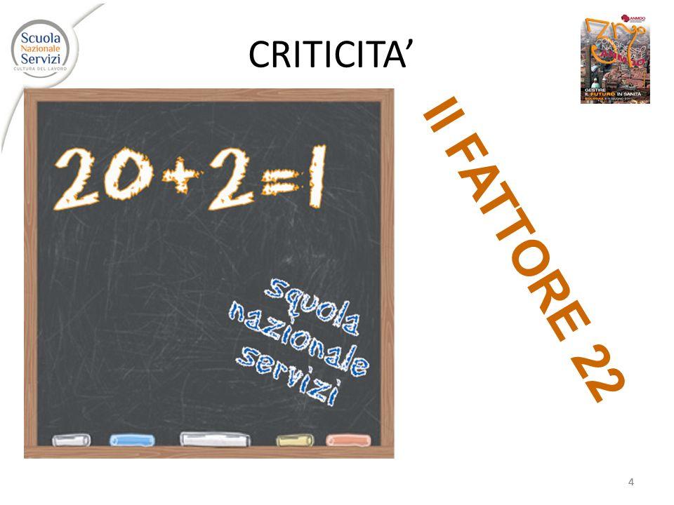 CRITICITA' Il FATTORE 22 4 4