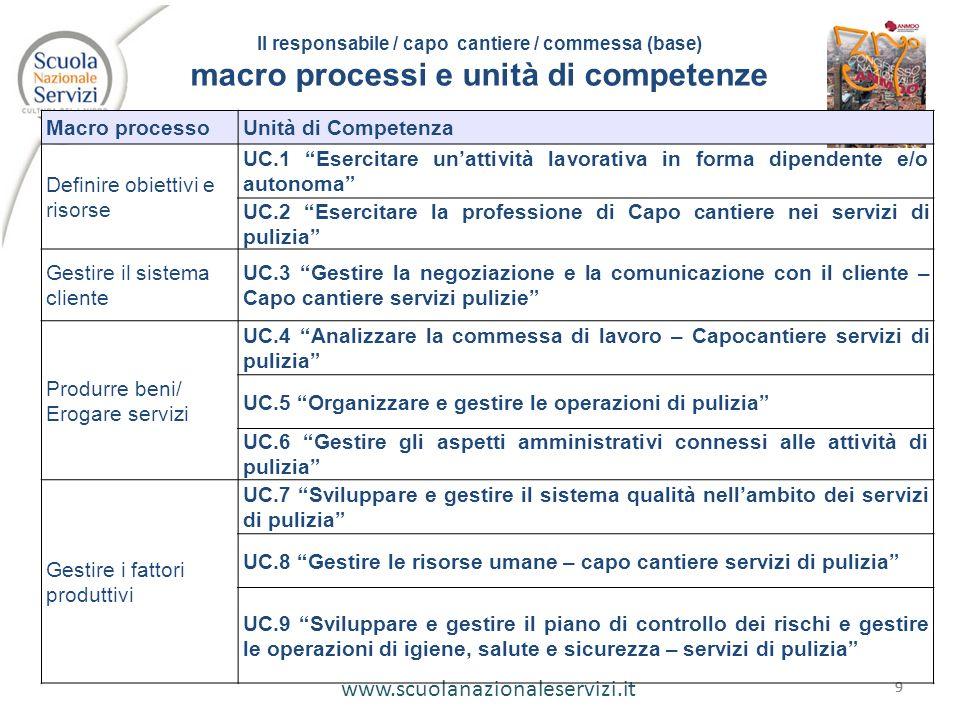 macro processi e unità di competenze