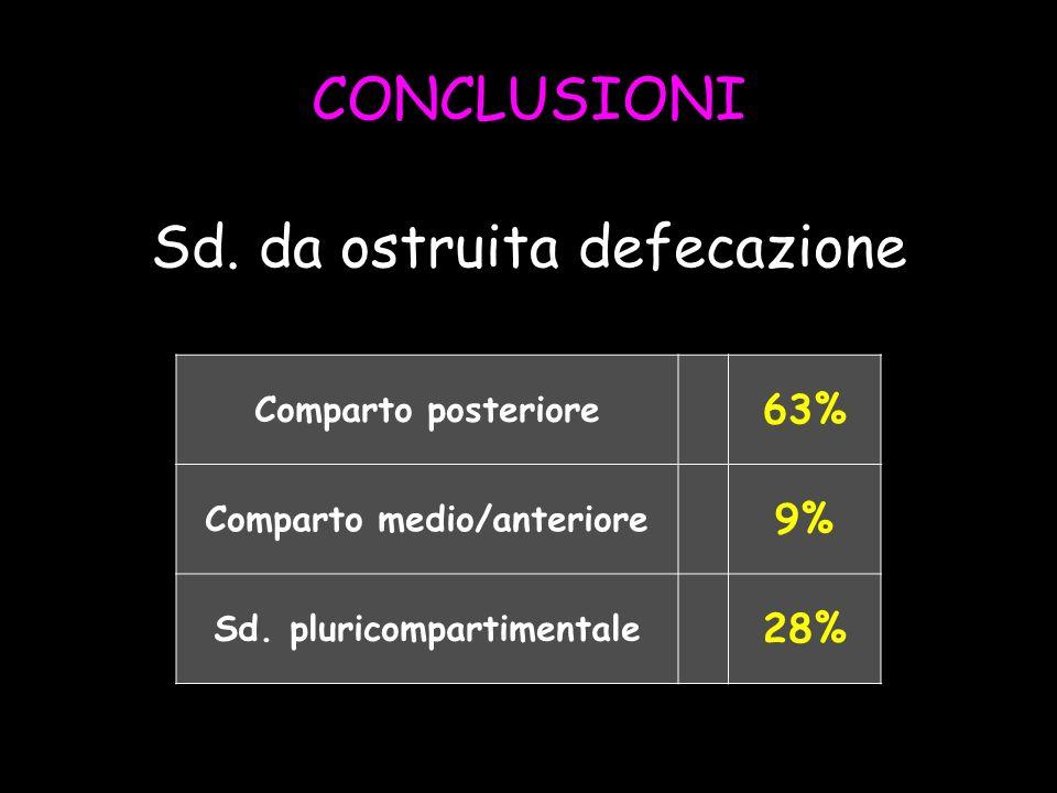 Comparto medio/anteriore Sd. pluricompartimentale