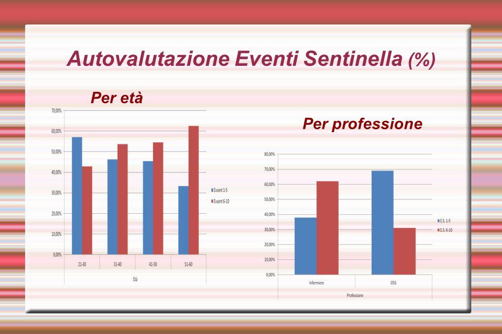 Autovalutazione Eventi Sentinella (%)