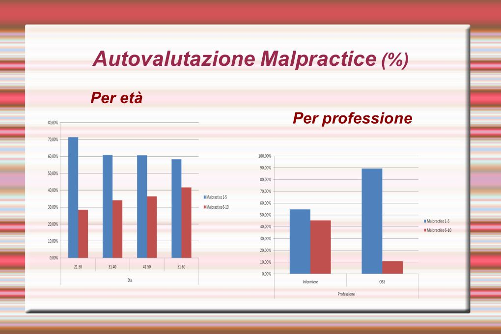 Autovalutazione Malpractice (%)