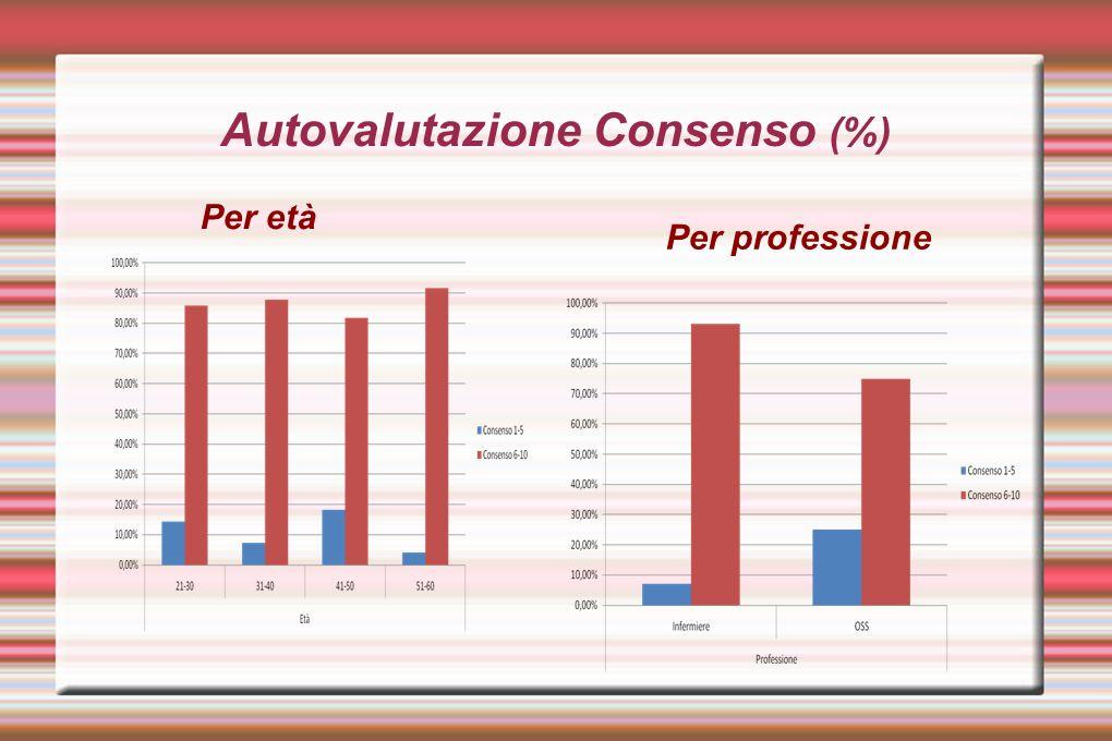 Autovalutazione Consenso (%)