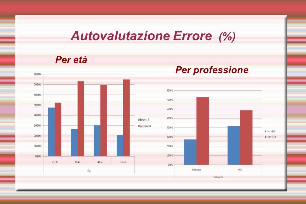 Autovalutazione Errore (%)