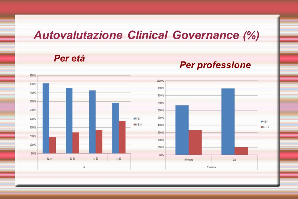 Autovalutazione Clinical Governance (%)