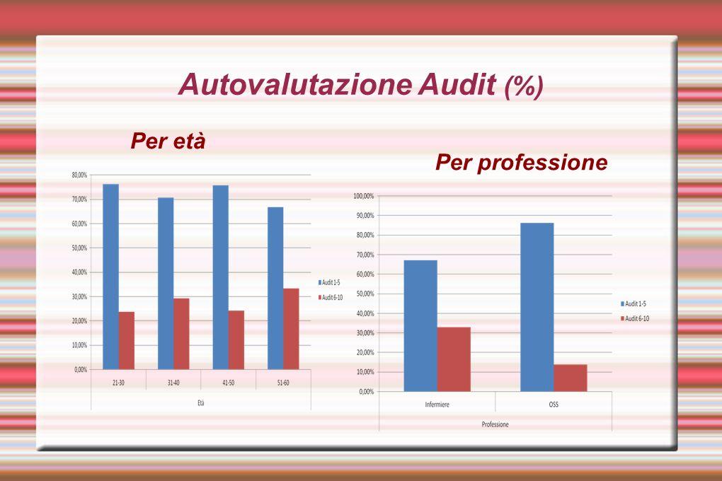 Autovalutazione Audit (%)