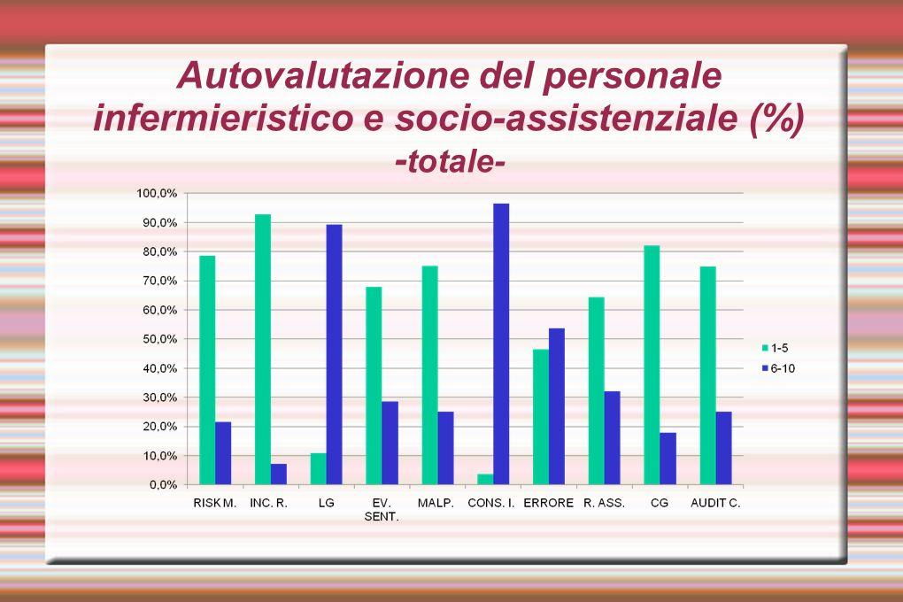 Autovalutazione del personale infermieristico e socio-assistenziale (%) -totale-