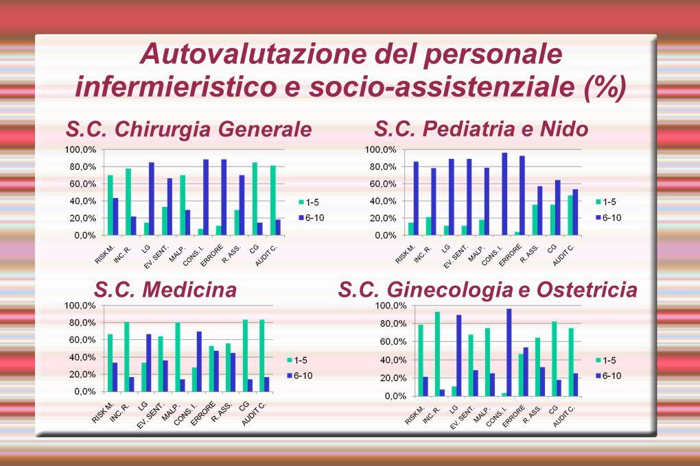 Autovalutazione del personale infermieristico e socio-assistenziale (%)
