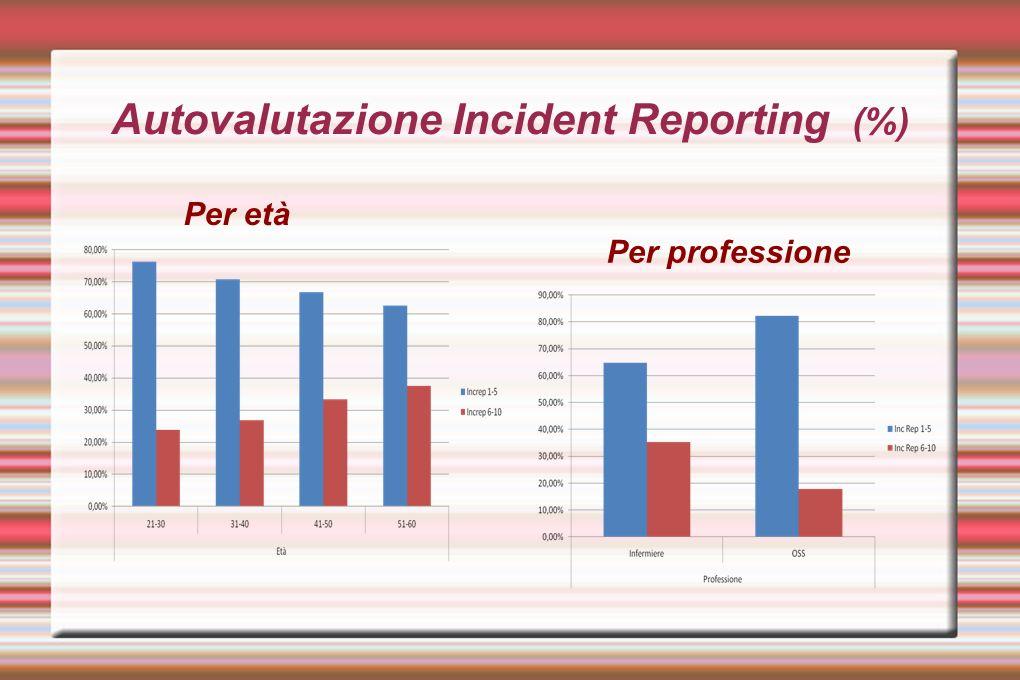 Autovalutazione Incident Reporting (%)