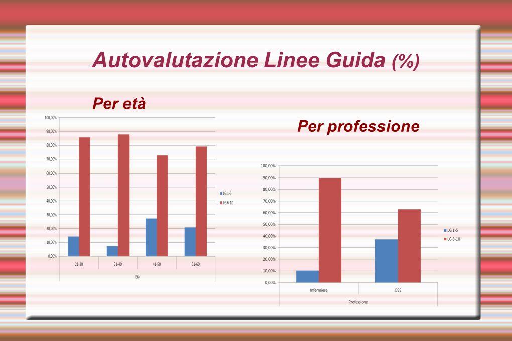 Autovalutazione Linee Guida (%)