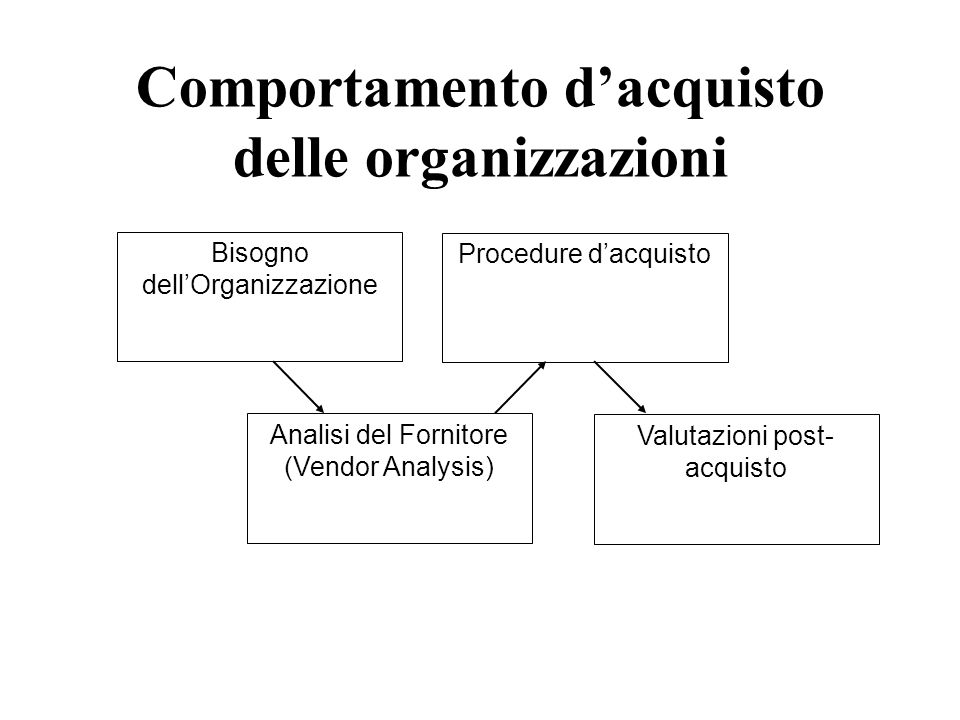 Comportamento d'acquisto delle organizzazioni