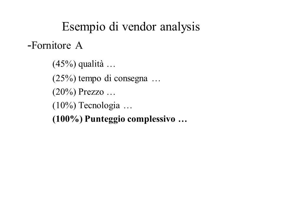 Esempio di vendor analysis -Fornitore A (45%) qualità …