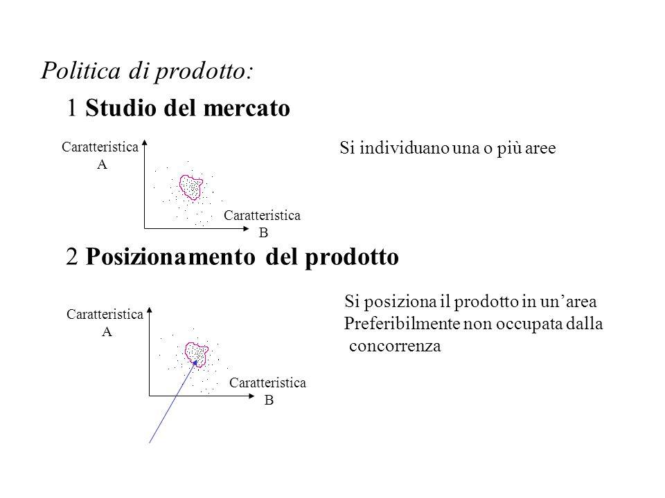 2 Posizionamento del prodotto