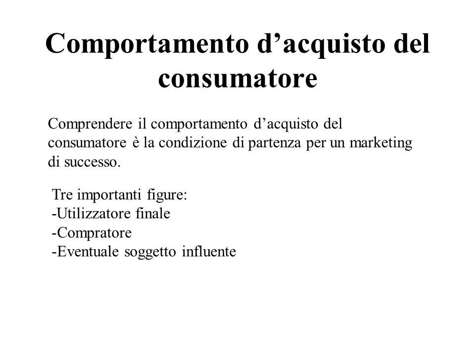 Comportamento d'acquisto del consumatore
