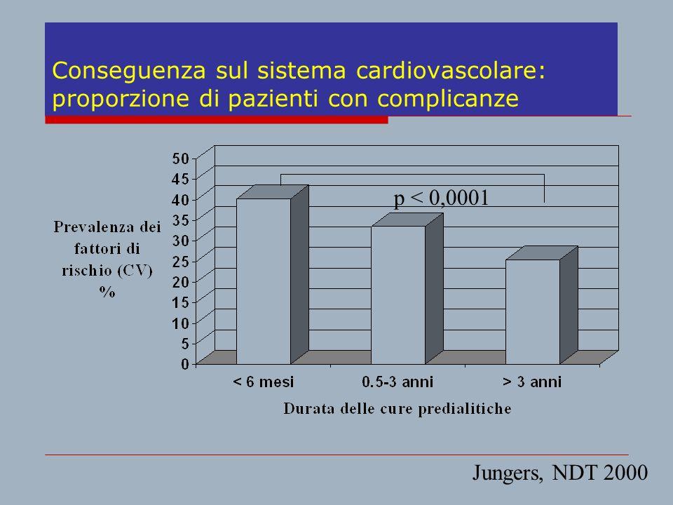 Conseguenza sul sistema cardiovascolare: proporzione di pazienti con complicanze