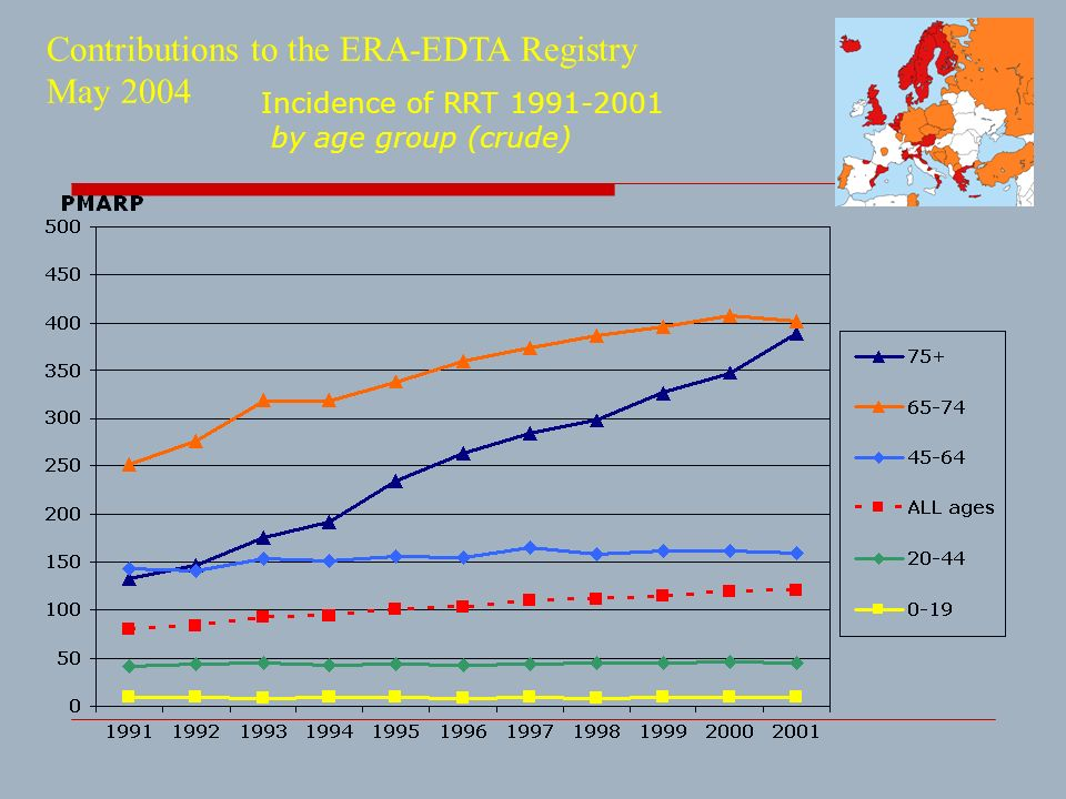 Incidence of RRT 1991-2001 by age group (crude)